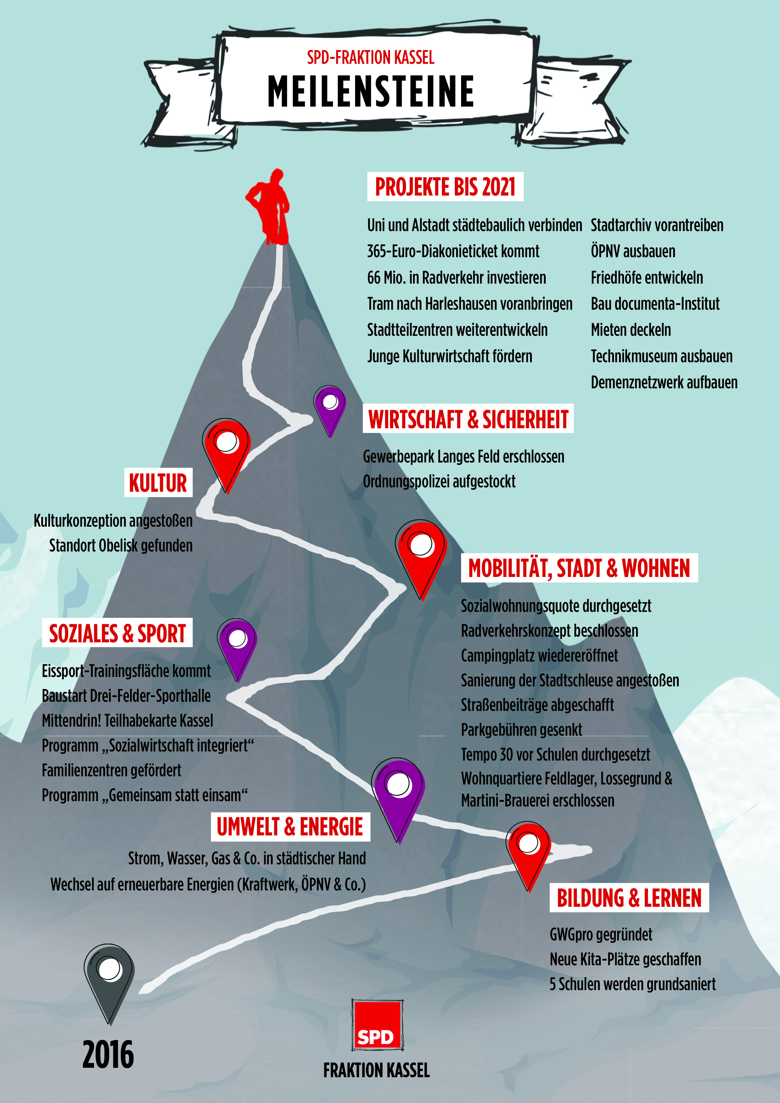 Grafik mit den kommunalen Erfolgen der SPD-Fraktion Kassel